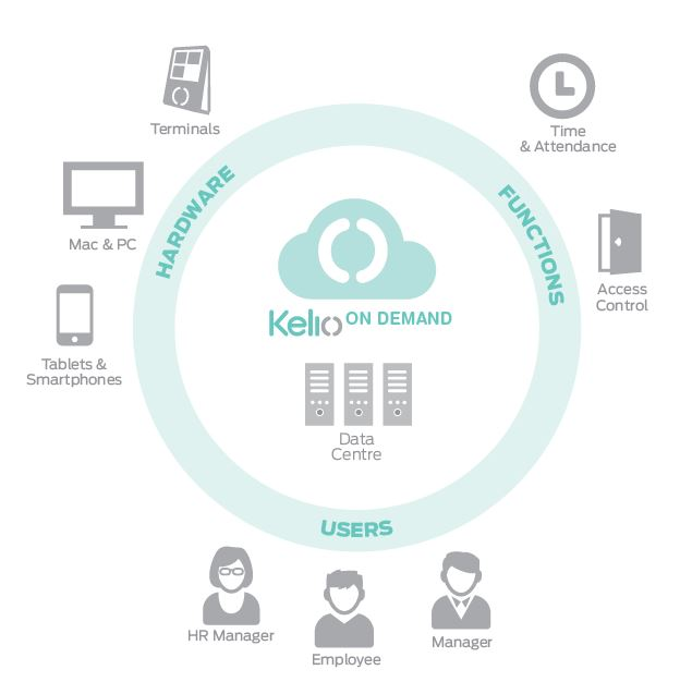 Kelio On Demand Saas Time and Attendance solution