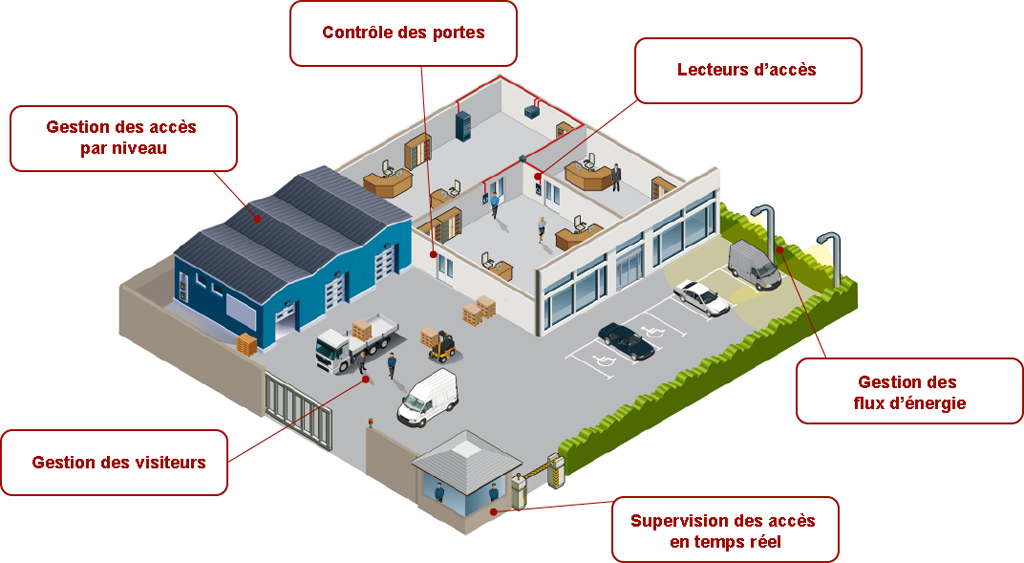 Kelio-Security-barriere