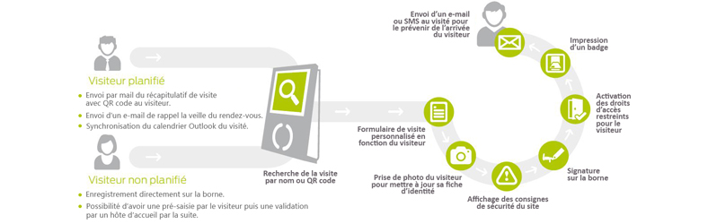 capture schema visiteurs-
